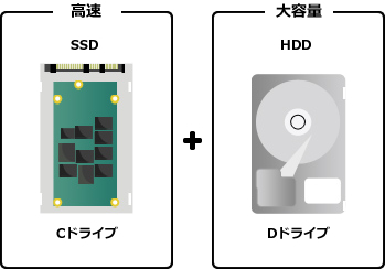 SSD+HDD搭載イメージ