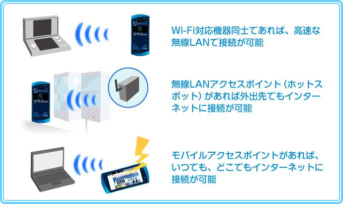 Wi-Fi対応機器同士であれば、高速な無線LANで接続が