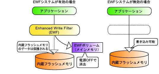 FMWORLD(法人) : FMV-TC5210マニュアル > 内蔵フラッシュメモリへの ...